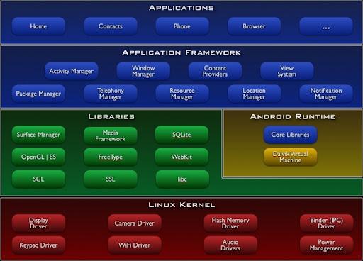 https://lh3.googleusercontent.com/_xnrF0YSUul8/TYCaNhDkThI/AAAAAAAAAGQ/WrncJSJ9WeE/system-architecture.jpg