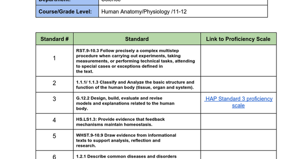 460 Human Anatomy/Physiology Power Standards/Proficiency Scales ...