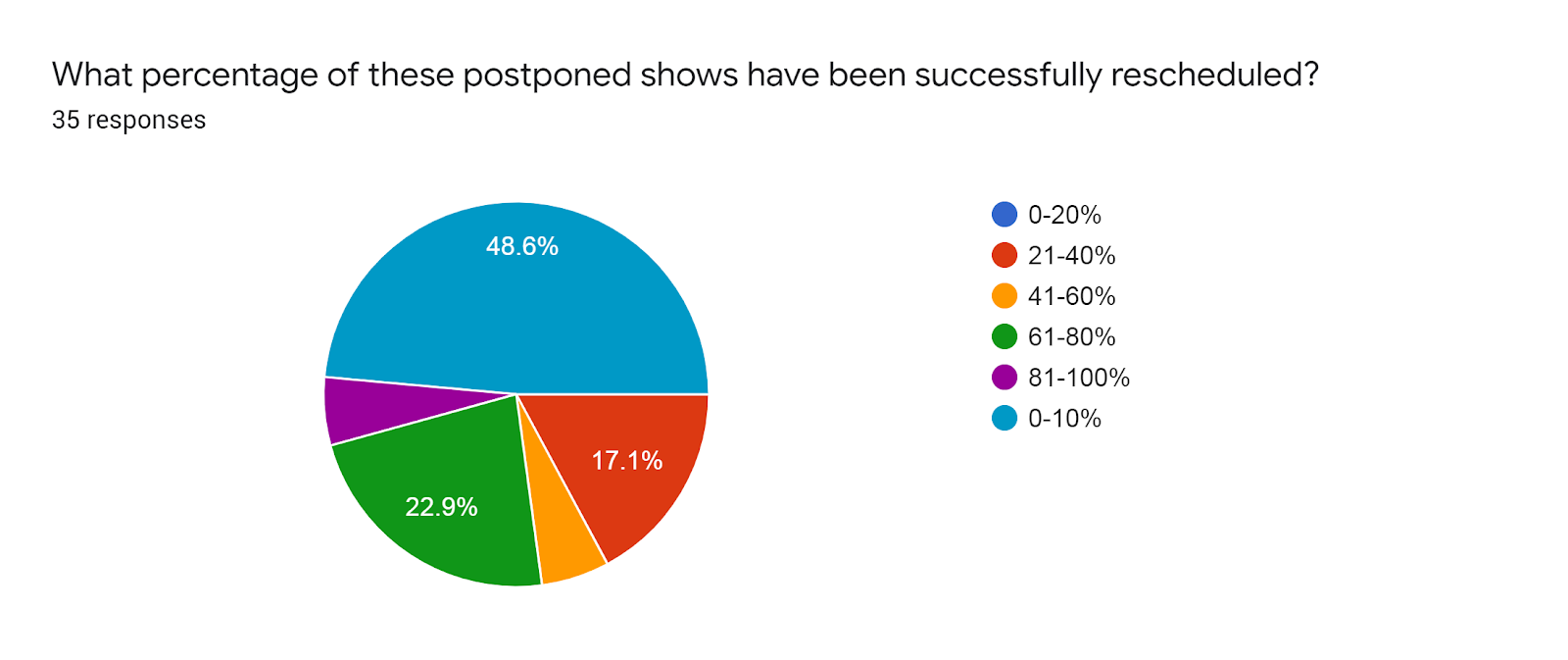 Forms response chart. Question title: What percentage of these postponed shows have been successfully rescheduled?. Number of responses: 35 responses.