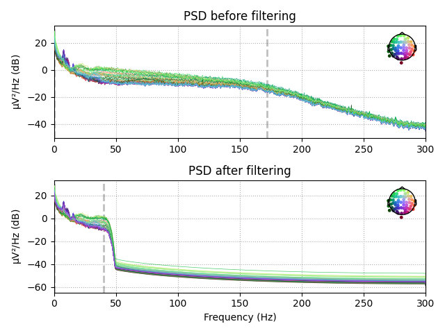 PSD plot obtained from EEG electrodes before and after filtration. The bottom graph is much cleaner and easier to analyze than the top one. MNE
