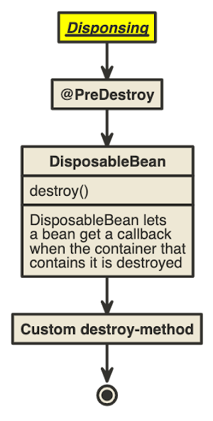 Spring Bean Destruction Lifecycle