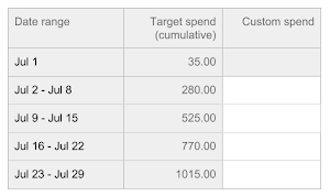 Partial allocation table with empty custom spend column