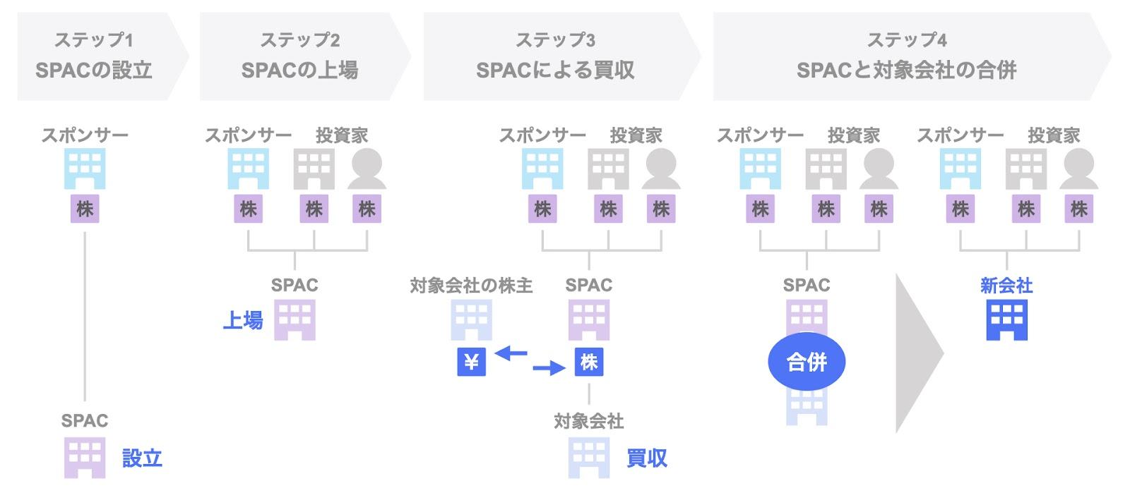SPACのスキーム