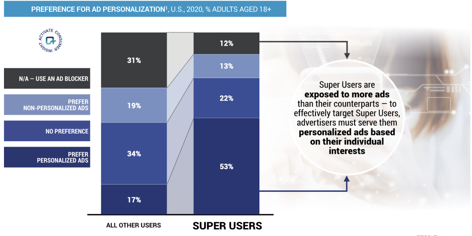 Super Users are exposed to more ads