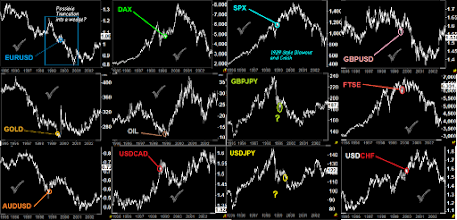 Photo: FORECAST FOR 2016 #EURUSD, #GBPUSD, #AUDUSD, #DAX