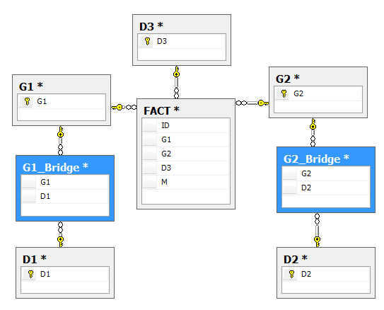 Cognos know how how to handle bridge table in framework manager please check erd below there is 1 fact table with 3 dimensions d1 and d2 dimensions have relationship with fact via two bridge tables g1bridge and ccuart Image collections