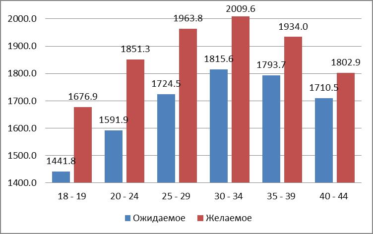 В России проведено самое крупное по охвату населения «Социально-демографическое обследование (микроперепись населения)»