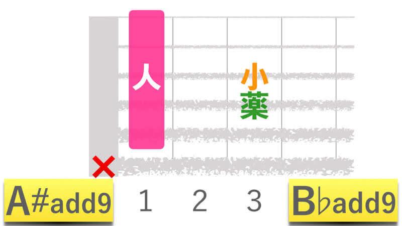 ギターコードA#add9エーシャープアドナイン|B♭add9ビーフラットアドナインの押さえかたダイアグラム表