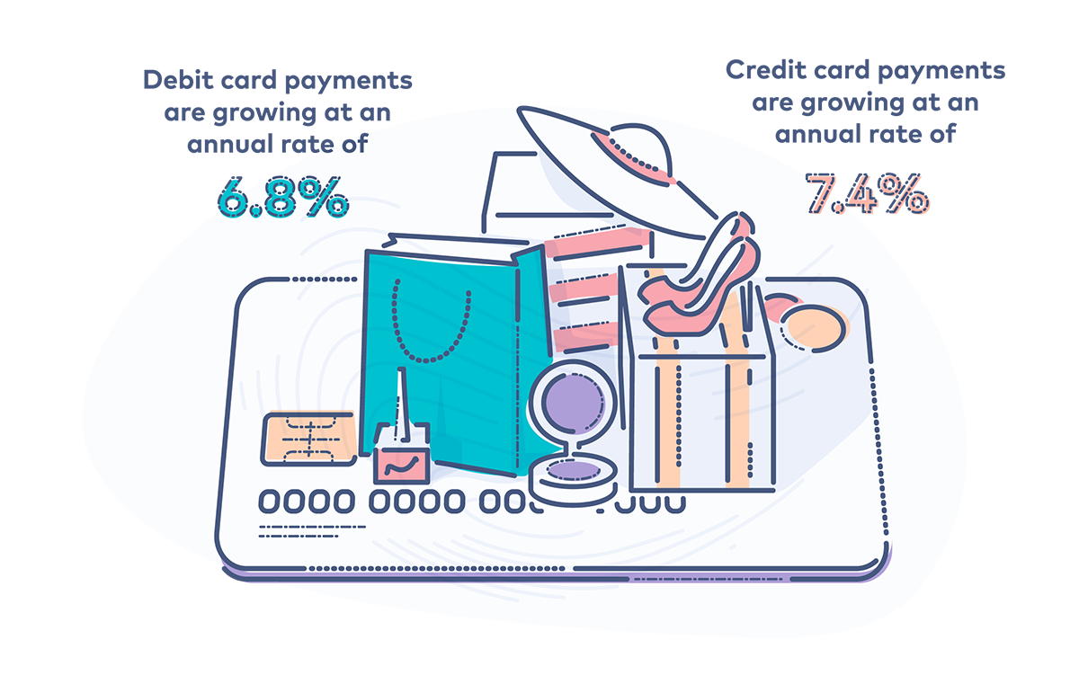 Merchant Services - illustration showing growth of retail debit card payments by 6.8% annually and credit card payments at a rate of 7.4% annually.