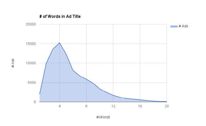 The most popular Facebook ad headline length is 4 words. Source: HubSpot