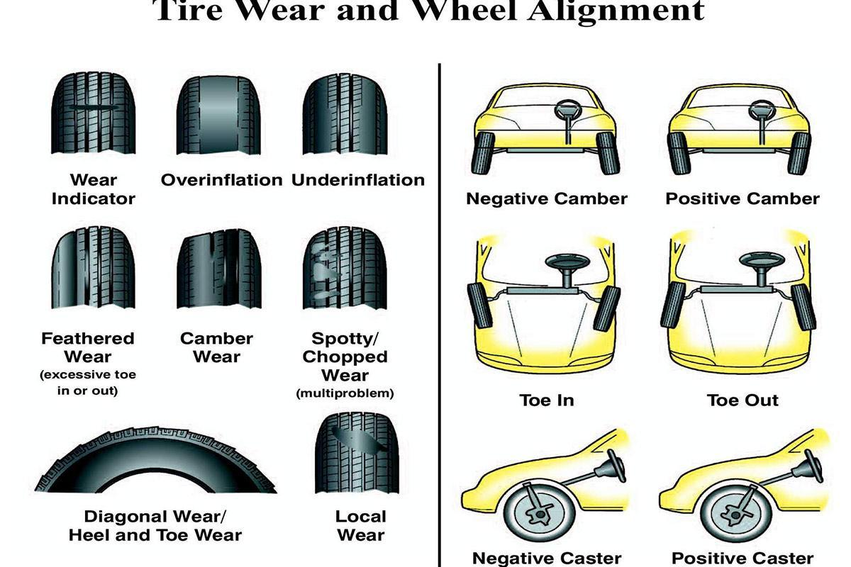 Tyre Alignment and wear