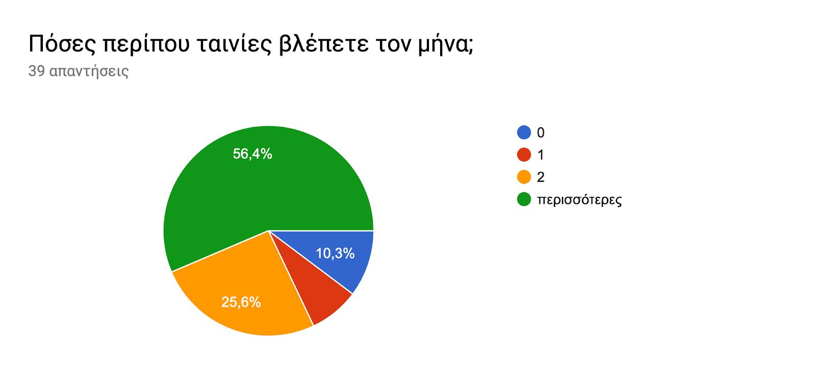 Γράφημα απάντησης φορμών. Τίτλος ερωτήματος: Πόσες περίπου ταινίες βλέπετε τον μήνα;. Αριθμός απαντήσεων: 39 απαντήσεις.
