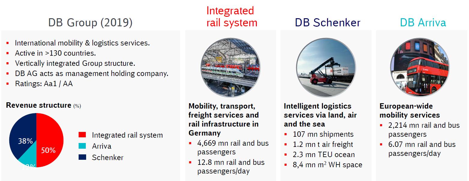 ドイツ鉄道の事業構成