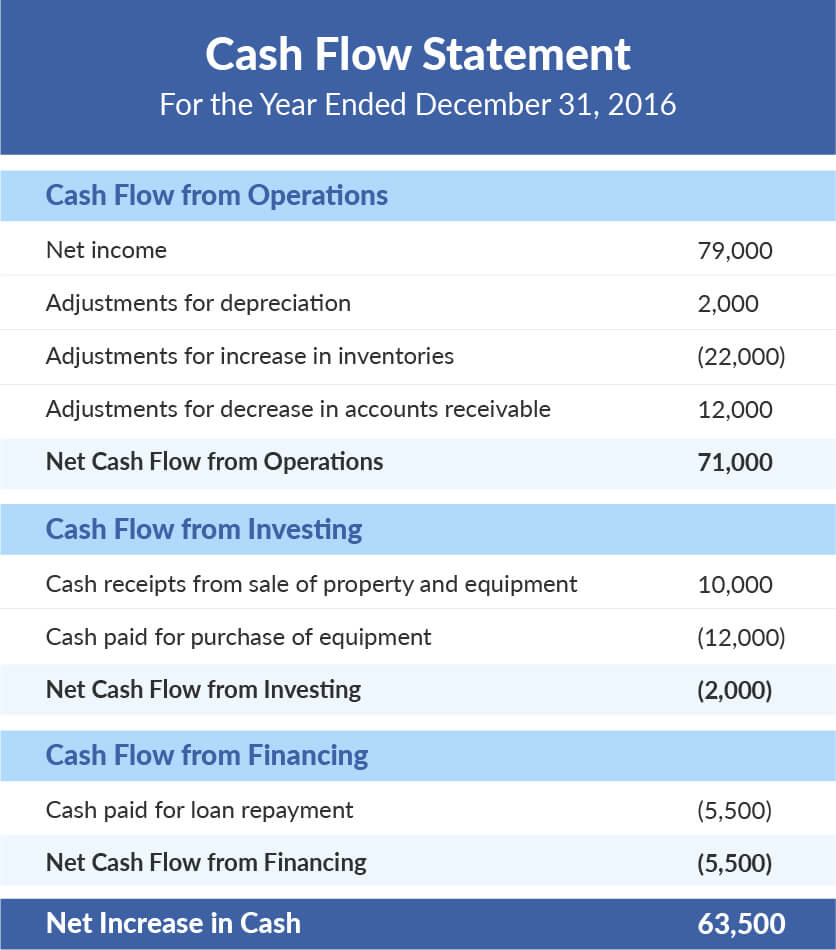 Example of a Cash Flow Statement