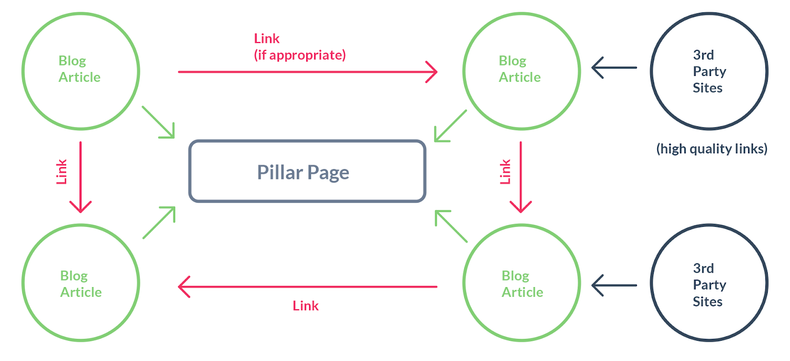 Diagram of a pillar page and cluster content describing how they work to rank highly on search engine results pages.