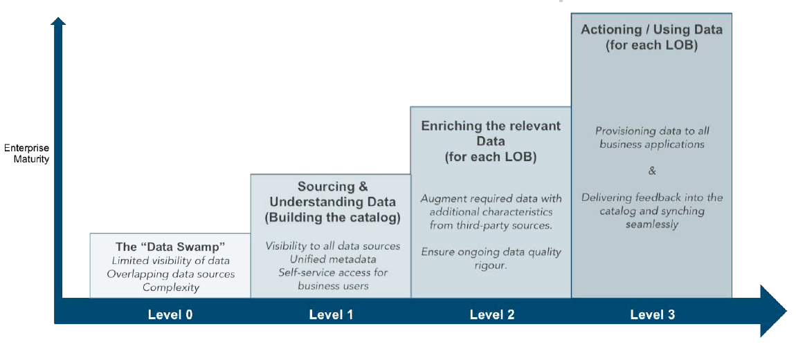 Maturity Model to Active Data Hubs From Data Swamp to Fast Time-to-Value