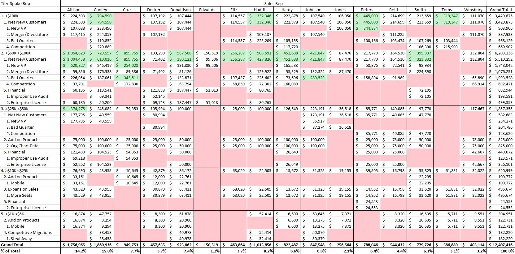 MoneyWheel Category-Spoke-Tier-Sales Rep