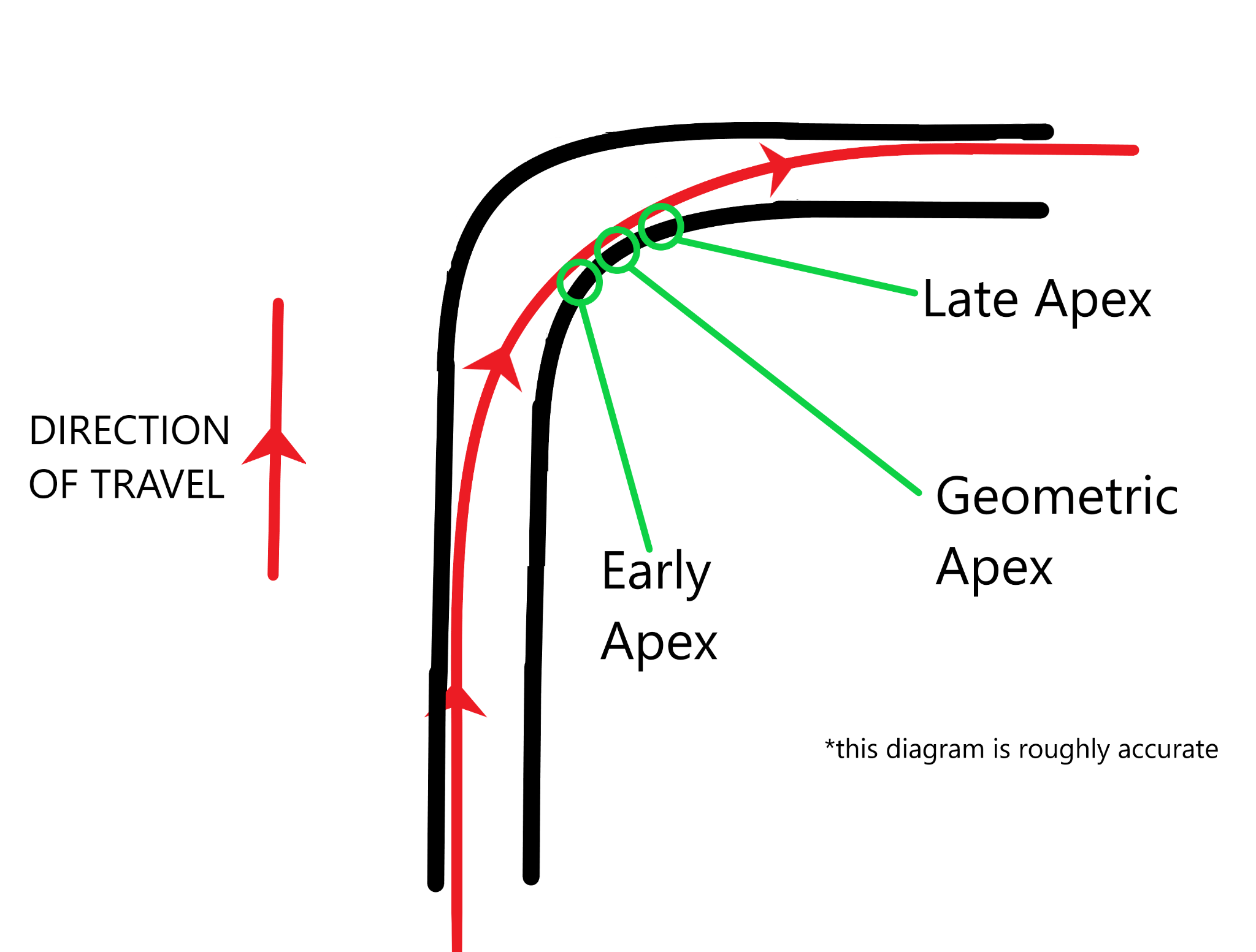 diagram showing early, geometric, and late apex