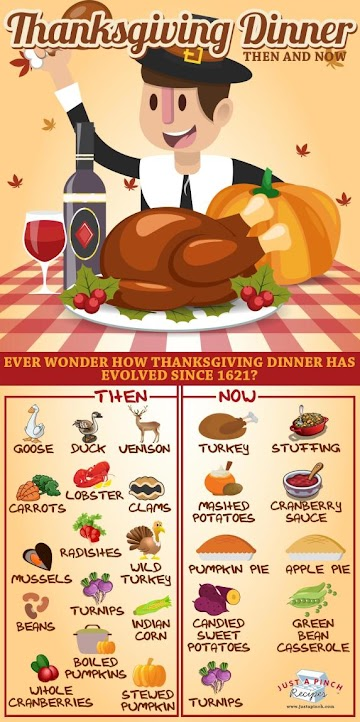 Thanksgiving Dinner: Then And Now Recipe