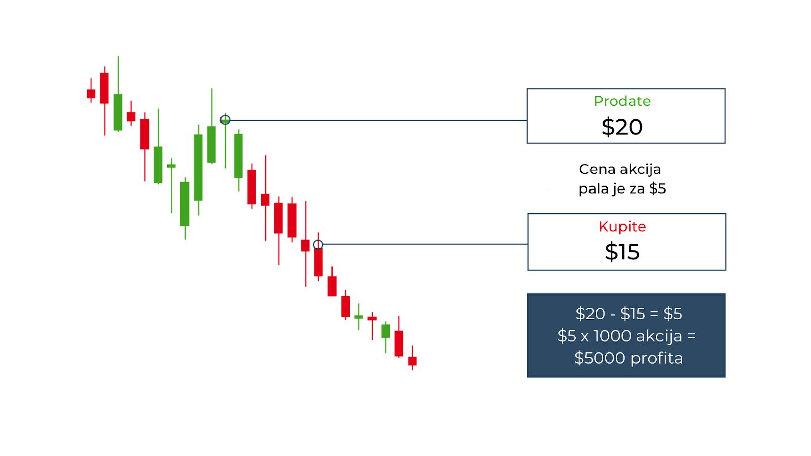 tržište-shortselling-grafik