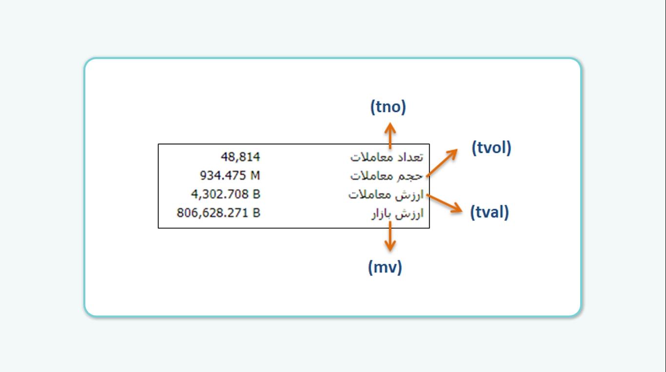 فیلترهای مربوط به حجم و تعداد معاملات