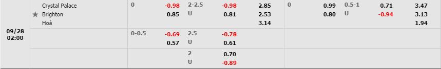 Tỷ lệ kèo Crystal Palace vs Brighton & Hove theo W88