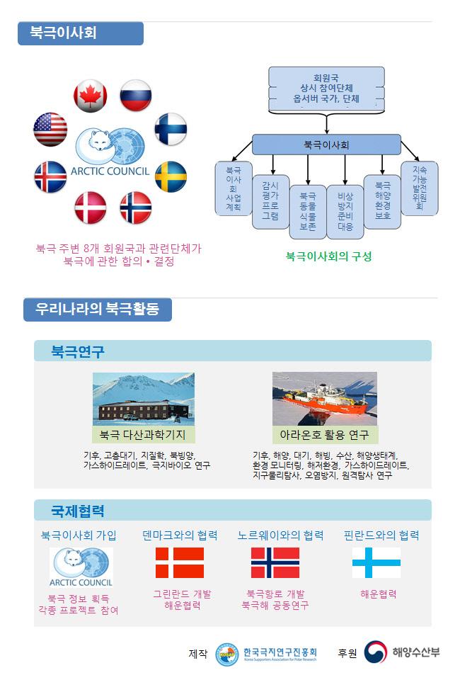북극과 세계 인포그래픽3