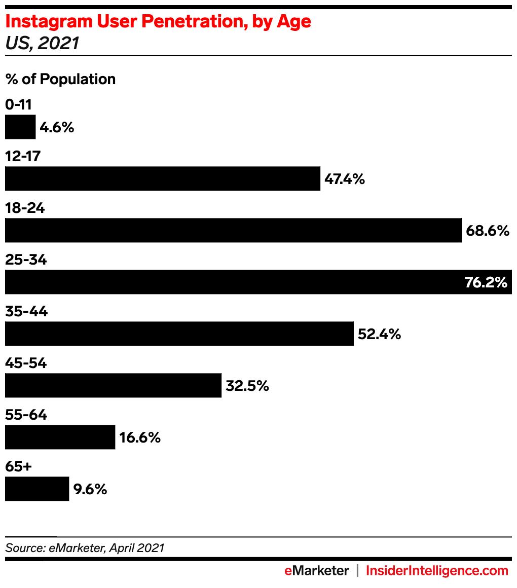 Gráfico de barras que muestra la penetración de usuarios de Instagram por edad en los EE. UU. Para 2021