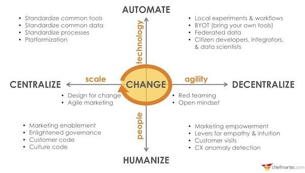 5 Forces of Marketing Technology & Operations
