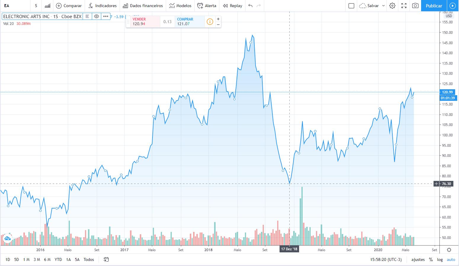 Valor de ações da Electronic Arts