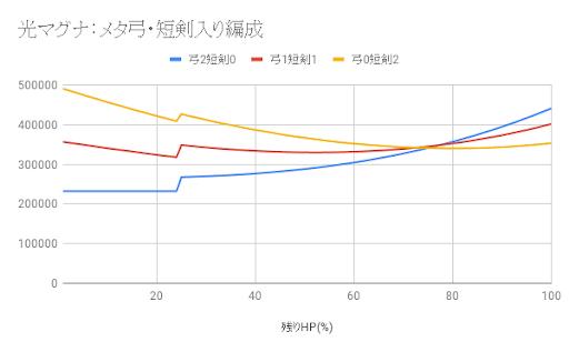光マグナ編成グラフ