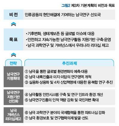 제3차 기본계획의 비전과 목표