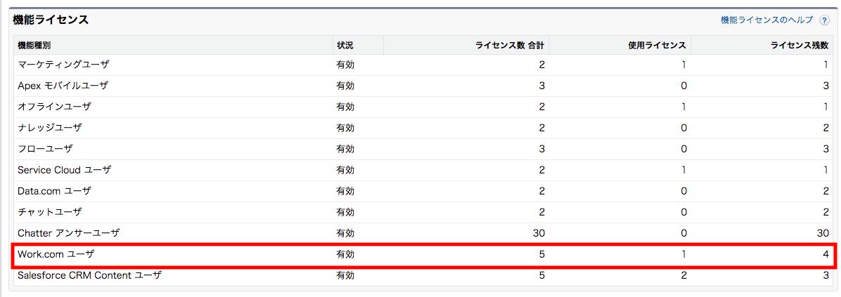 Work.comユーザライセンス数は組織情報から確認
