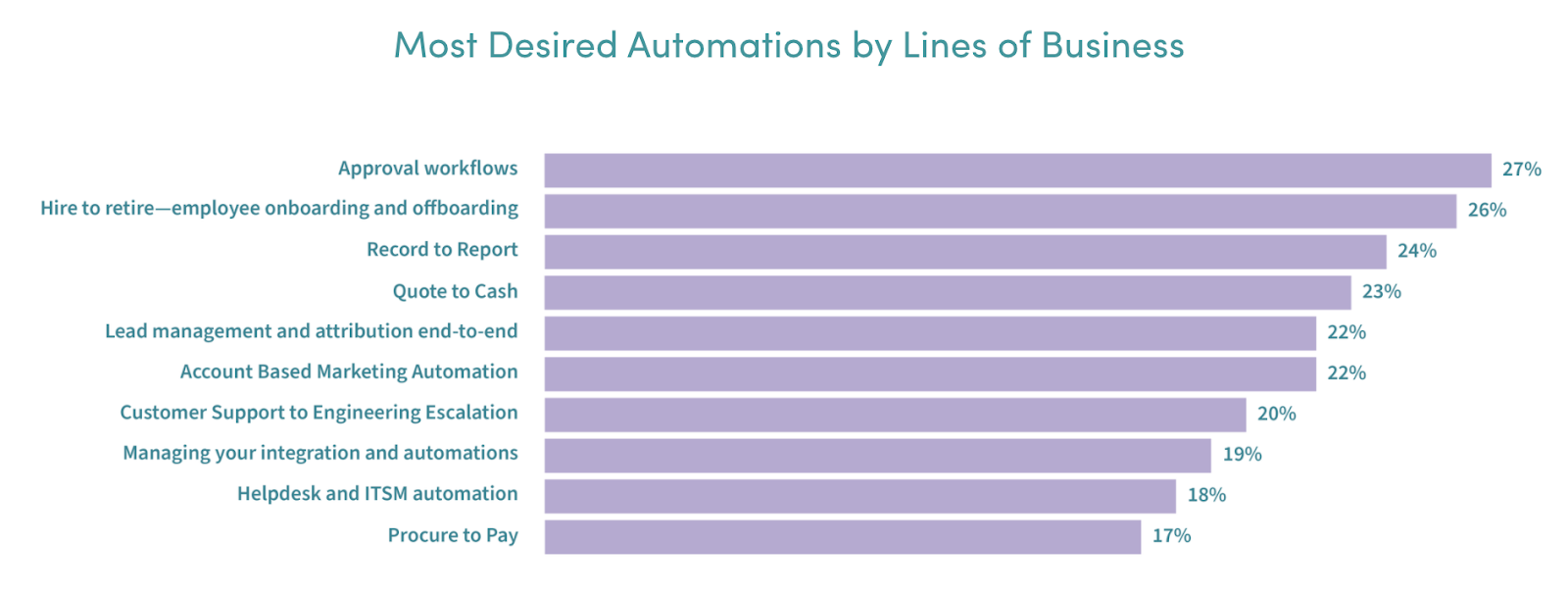 Horizontal bars that display the most desired automations by lines of business
