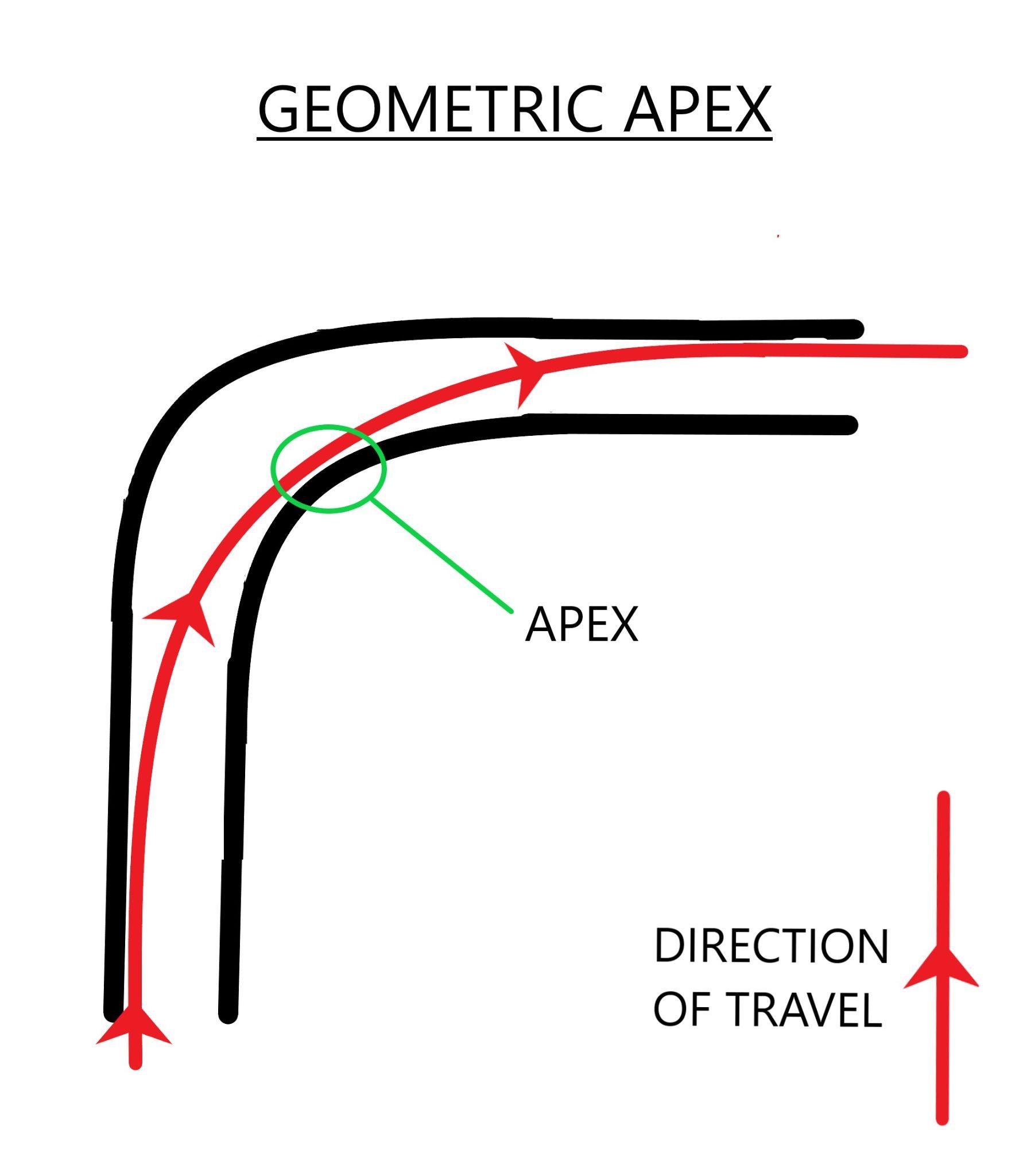 longboarding through turns - geometric apex