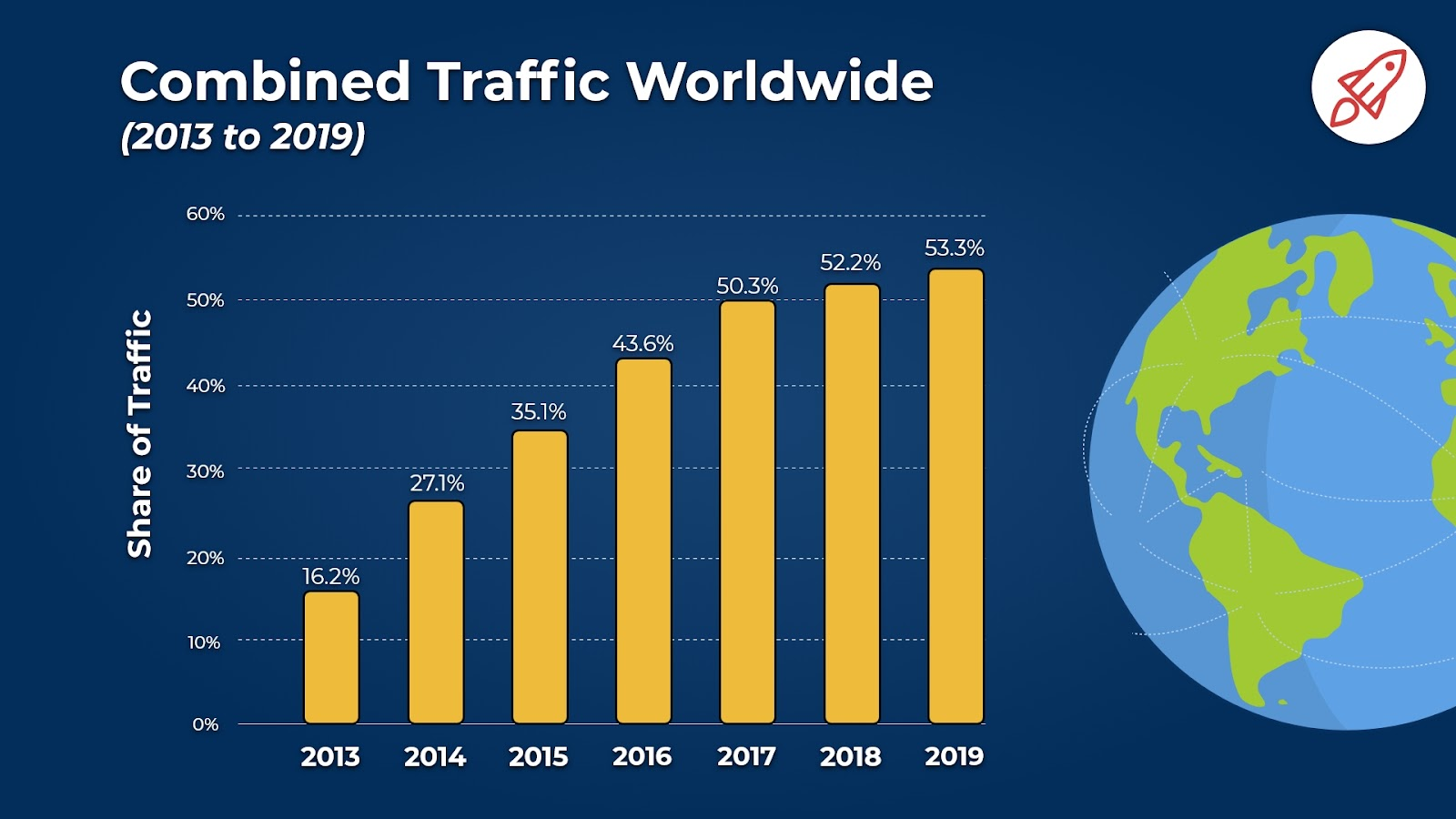 52.2% of worldwide online traffic came from mobile devices - Web Design Boost Your SEO