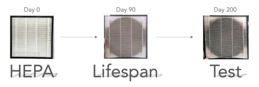 HEPA Lifespan Test Filter Air Purifier