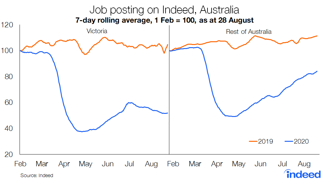 Line graph showing trend in job postings on Indeed Australia