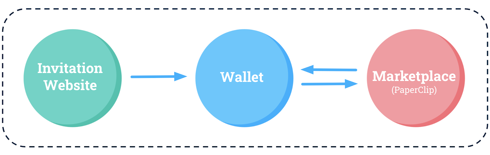 blockchain ux
