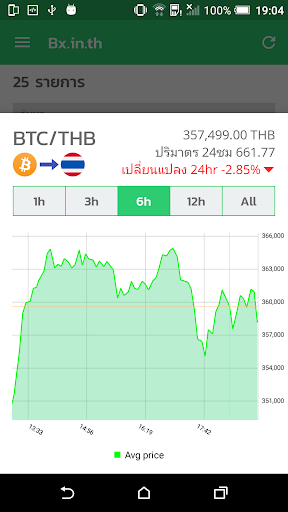 Bitcoin BX Thailand Exchange app (apk) free download for Android/PC/Windows screenshot