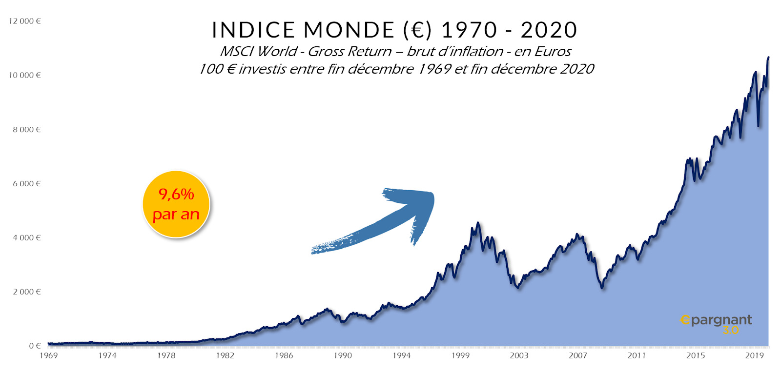Evolution du MSCI World depuis 1970