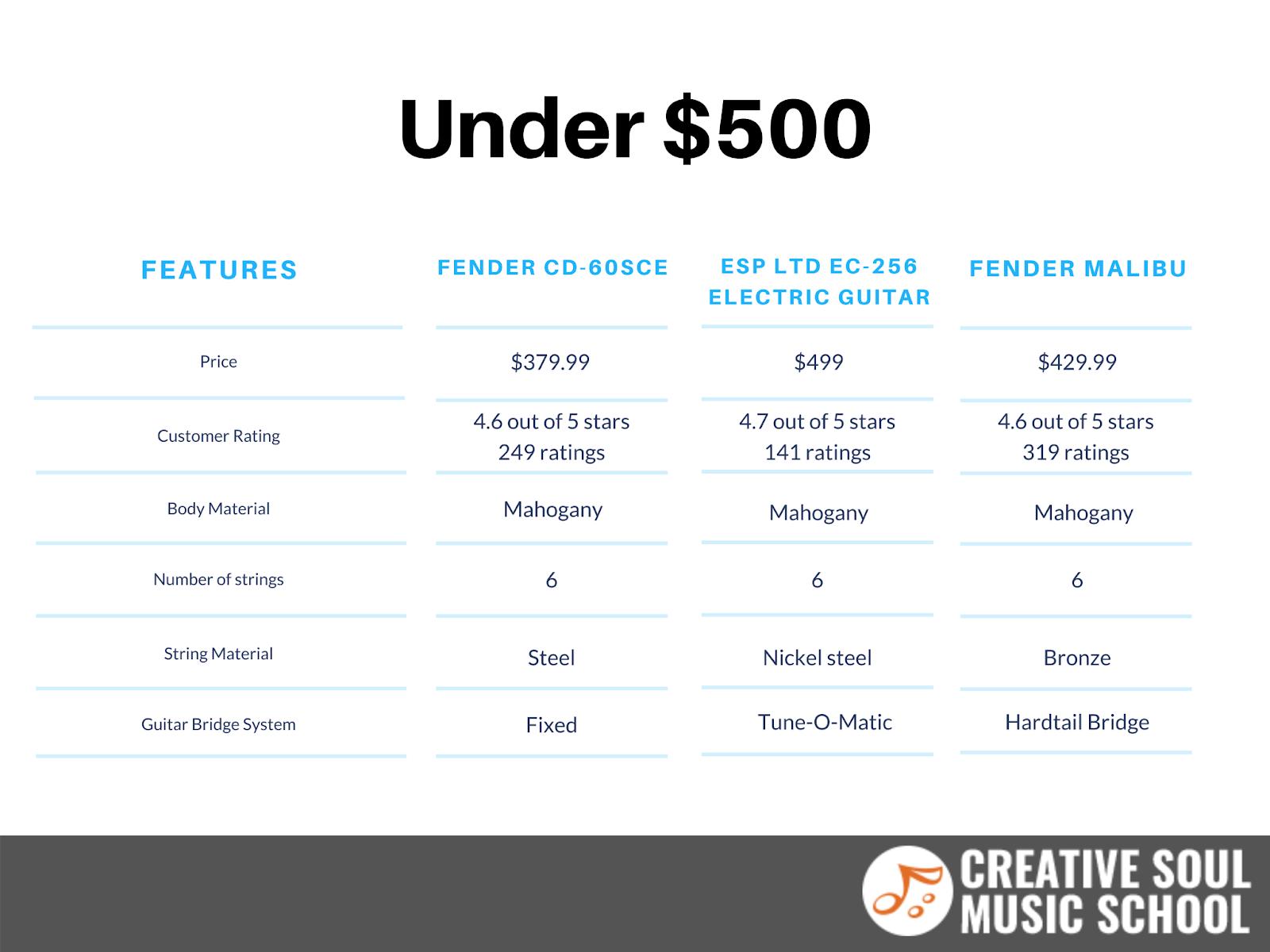 Best Guitars Under $500