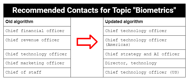 """Table: Our updated algorithm mapped the topic """"biometrics"""" to more appropriate contacts."""