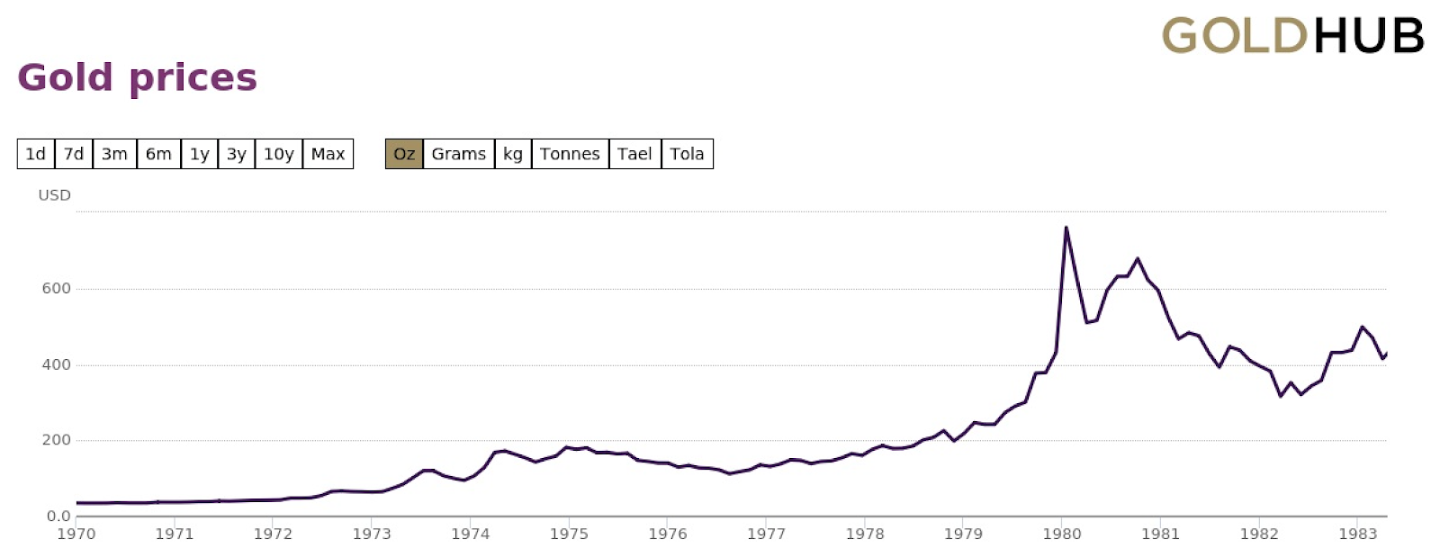 A chart showing the price of gold since 1970.