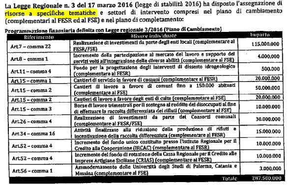 Cateno De Luca smetta di prendere in giro i messinesi… - m5stelle.com - notizie m5s