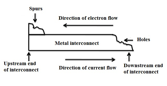 Schematic representation of holes and spurs in a metal interconnect