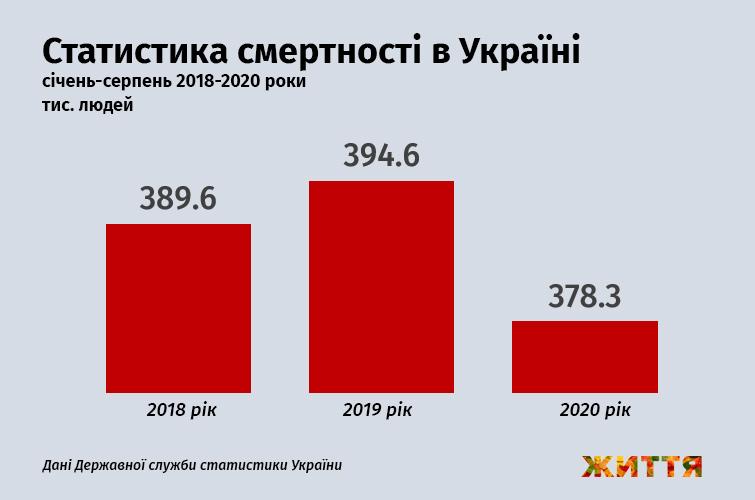 Статистика смертности в Украине, январь-август 2018-2020 года