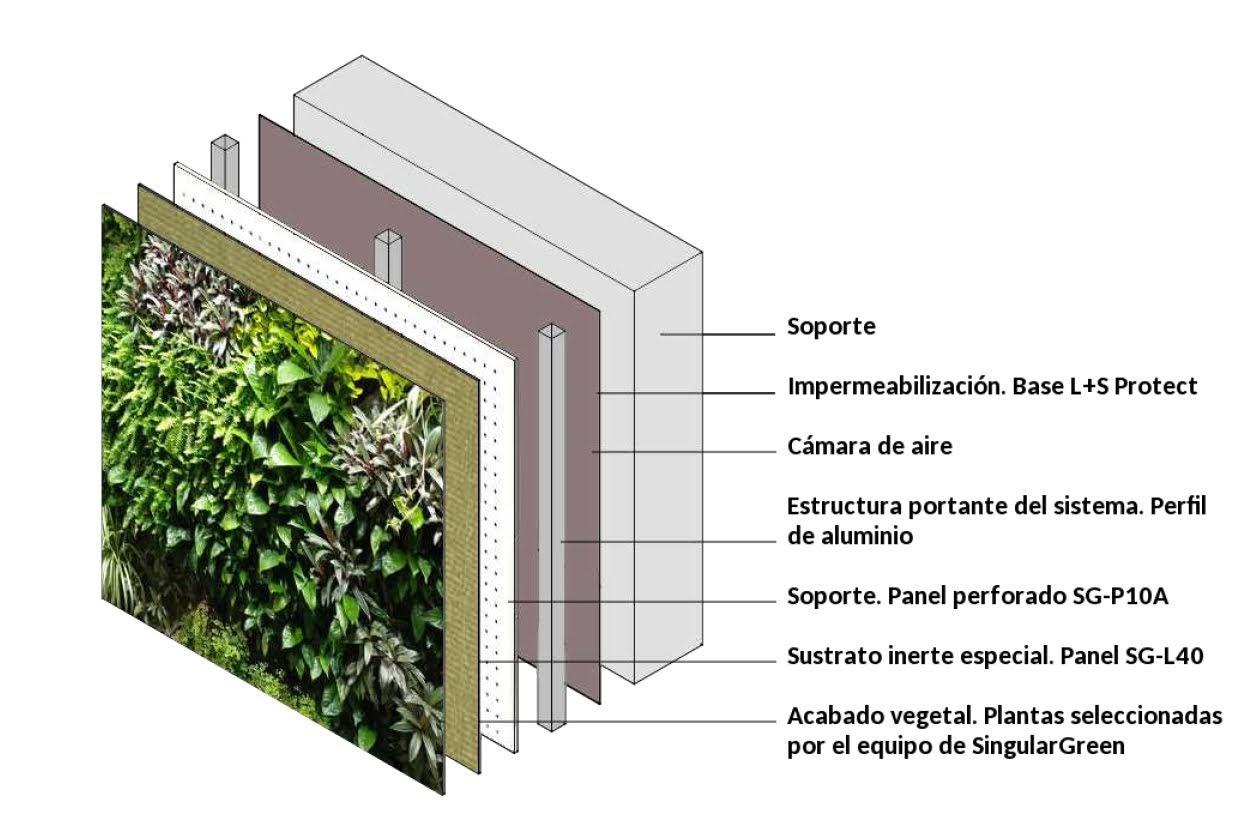 Capas que compone el jardín vertical