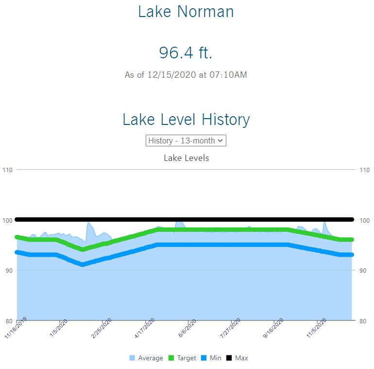 lake norman water levels for lakefront property