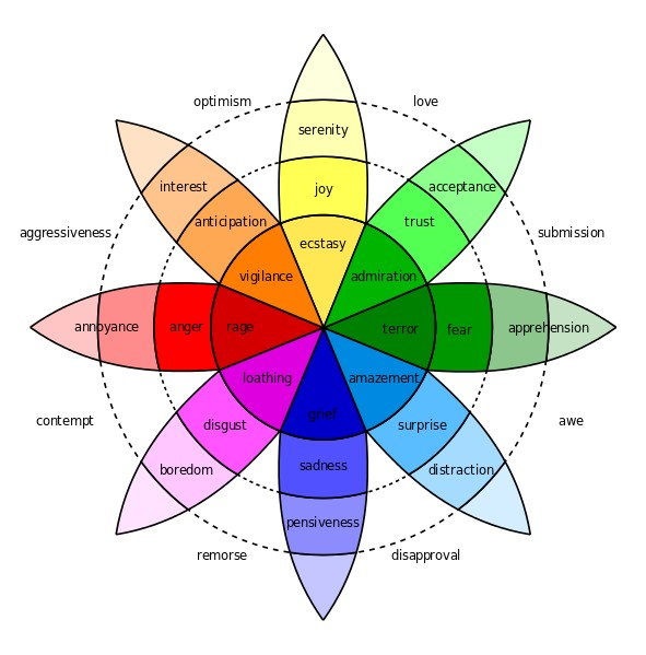 Putting Some Emotion into Your marketing – Plutchik's Wheel of emotions.
